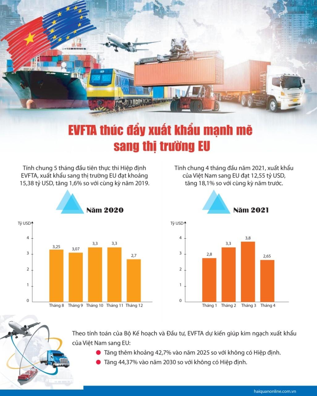 """MEGASTORY: Thực thi EVFTA: Hiện thực hoá """"con đường cao tốc"""" với EU"""