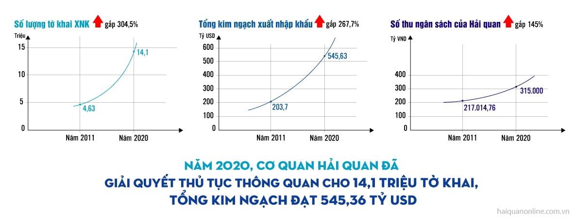 MEGASTORY: Thực hiện thành công Chiến lược phát triển Hải quan đến năm 2020: Hình thành Hải quan Việt Nam hiện đại, chuyên nghiệp, hiệu quả