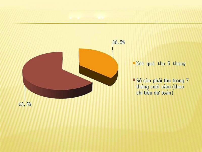 Thu thuế xuất nhập khẩu giảm mạnh trong tháng 5