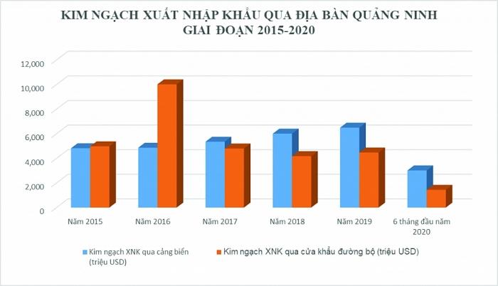 Hải quan Quảng Ninh: Nỗ lực thúc đẩy xuất nhập khẩu qua địa bàn