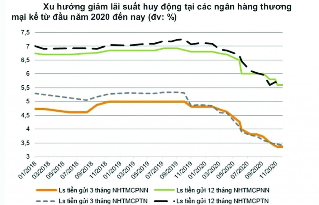 Lãi suất ngân hàng:  Nơi nào cao, nơi nào thấp?