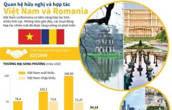 Quan hệ hữu nghị và hợp tác Việt Nam và Romania