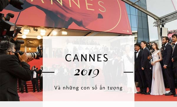 infographic lien hoan phim cannes 2019 va nhung con so an tuong