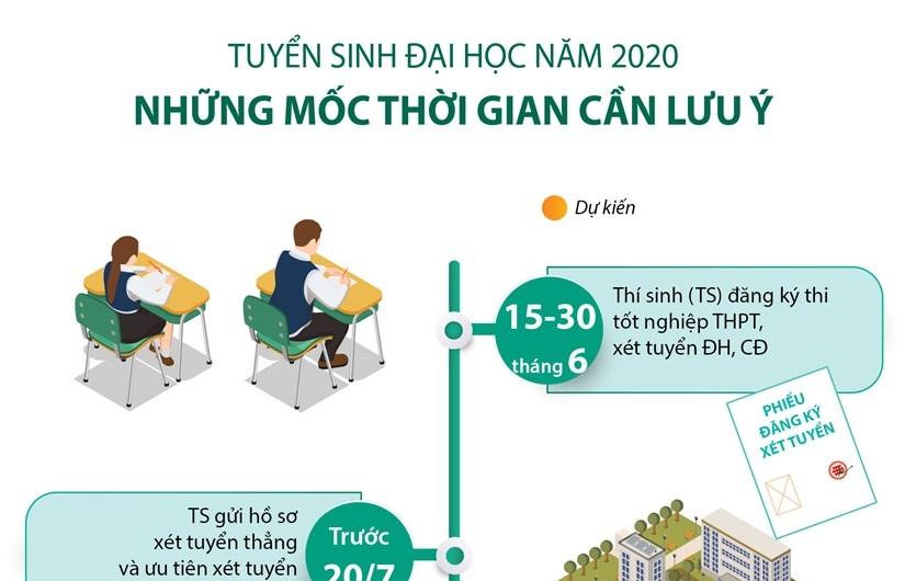 Infographics: Tuyển sinh Đại học 2020: Những mốc thời gian cần lưu ý