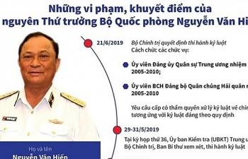 Chuẩn bị xét xử cựu Thứ trưởng Bộ Quốc phòng Nguyễn Văn Hiến