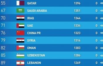 Bảng xếp hạng FIFA tháng 4: Các đội bóng giữ nguyên vị trí cũ vì COVID-19