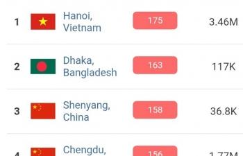 Sáng nay, không khí ở Hà Nội trở lại vị trí ô nhiễm nhất thế giới