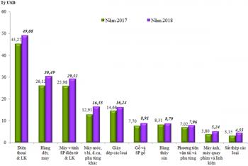 Nửa cuối tháng 12/2018, kim ngạch xuất khẩu đạt hơn 10 tỷ USD