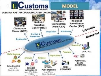 UCustoms - Nhìn từ kinh nghiệm Malaysia