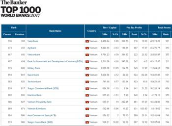 VietinBank dẫn đầu các ngân hàng Việt trong Top 1000 ngân hàng toàn cầu