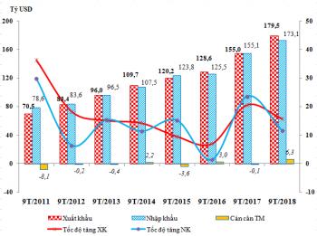 Kim ngạch hàng hoá XNK hết quý III/2018 đạt kỷ lục 352,61 tỷ USD