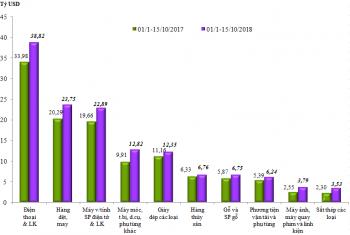 Đến 15/10: Kim ngạch hàng hoá xuất nhập khẩu đạt 372,87 tỷ USD