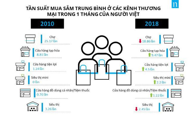 2018 nam thay doi chua tung co cua kenh thuong mai hien dai