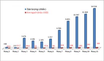 Kỷ lục 14.538 ô tô nhập khẩu trong tháng 11
