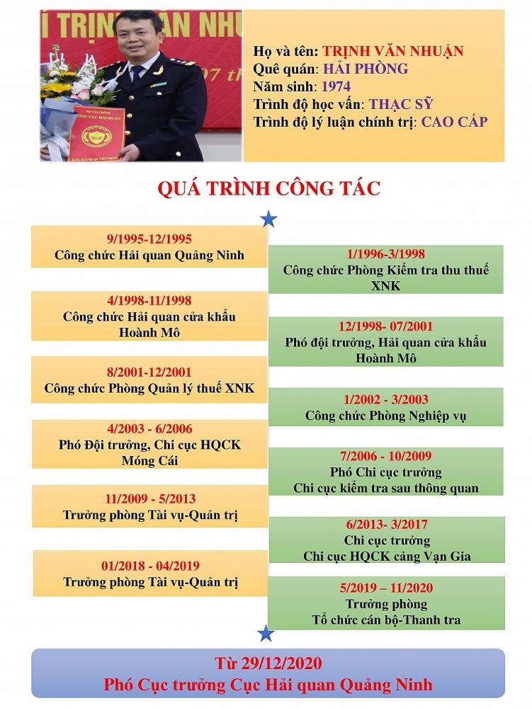 Infographics: Quá trình công tác của tân Phó Cục trưởng Hải quan Quảng Ninh