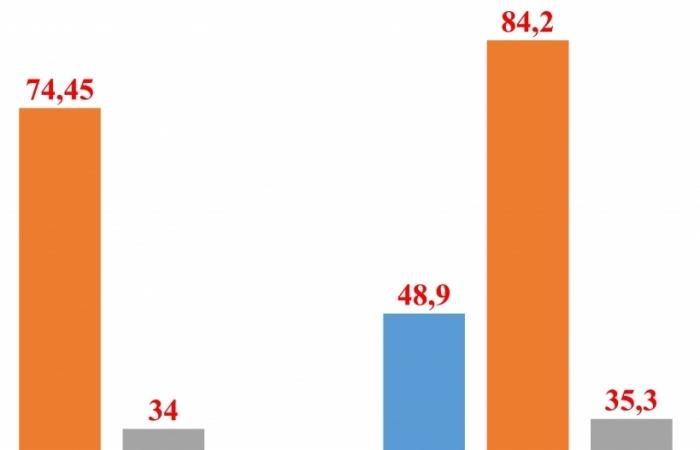 Việt Nam nhập siêu hơn 35 tỷ USD từ Trung Quốc