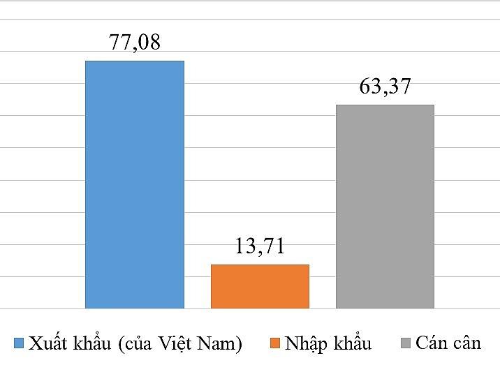 Thương mại Việt-Mỹ đạt hơn 90 tỷ USD