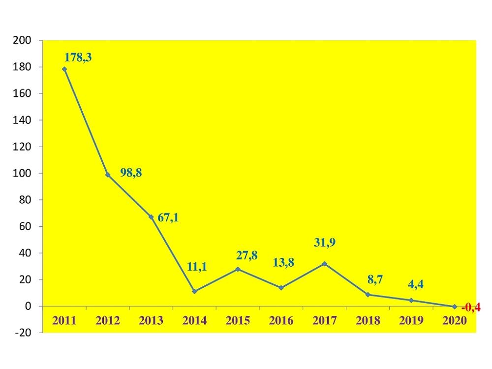 Xuất khẩu điện thoại lần đầu tăng trưởng âm