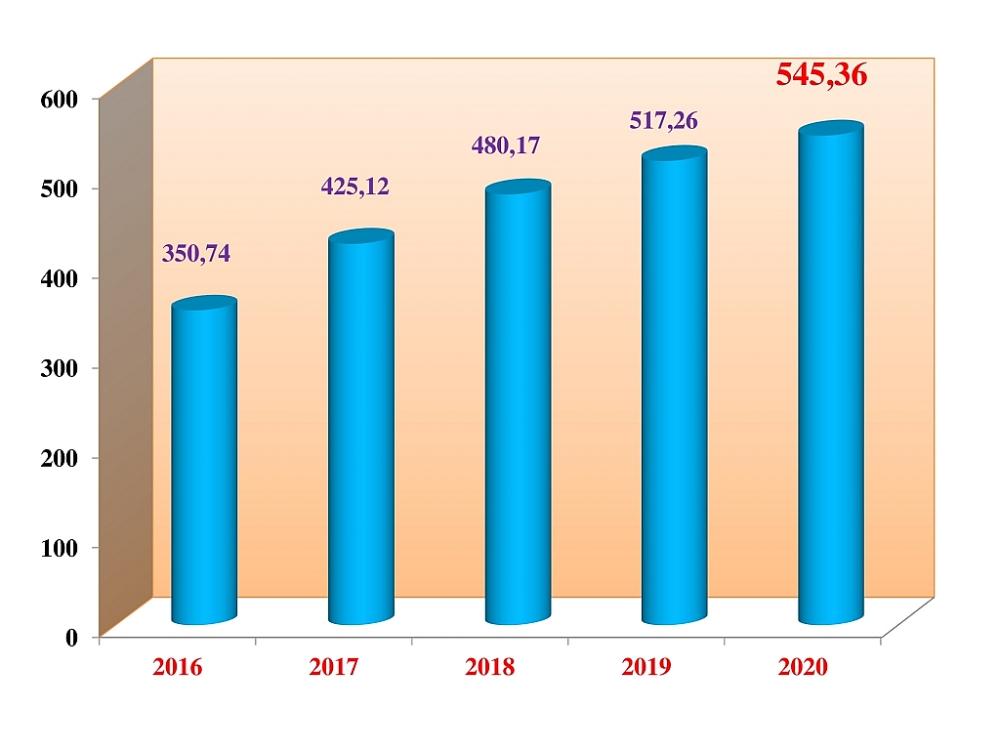 Nhiệm kỳ Đại hội XII của Đảng kim ngạch xuất nhập khẩu đạt hơn 2.300 tỷ USD