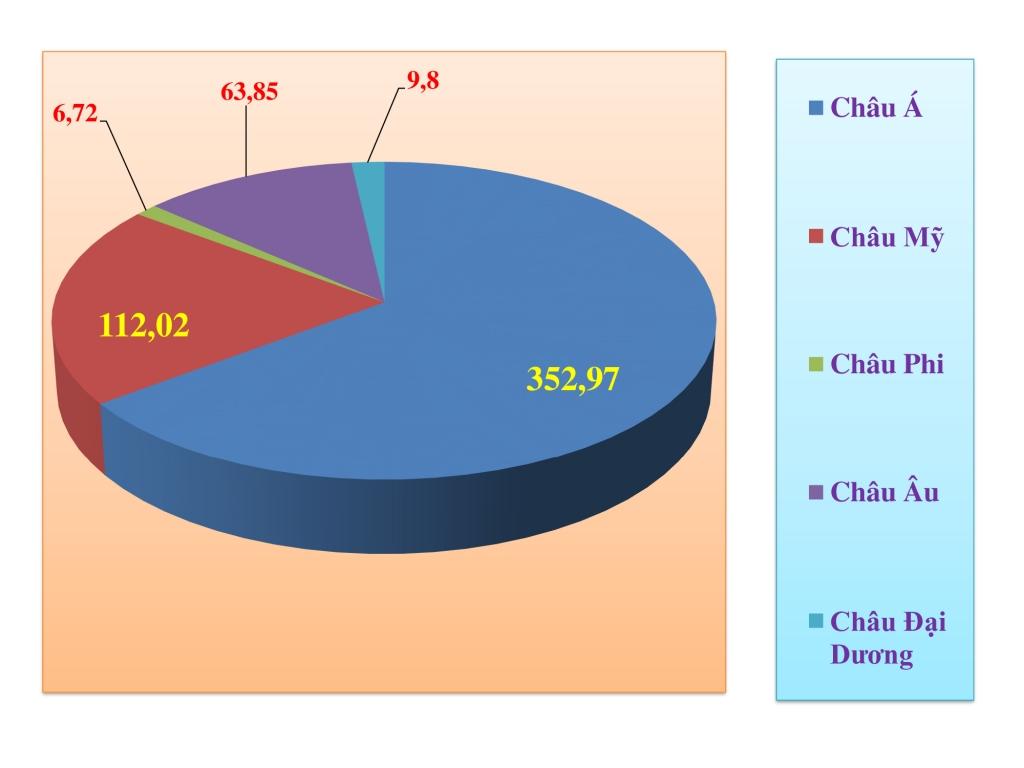 Tổng cục Hải quan ban hành Niên giám thống kê xuất nhập khẩu năm 2020