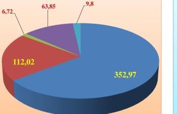 Xuất nhập khẩu 545 tỷ USD, châu Á chiếm gần 65%