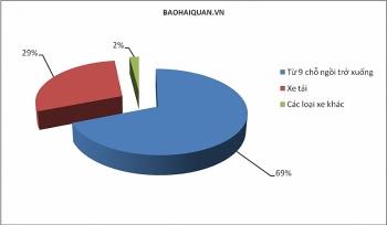 4.554 ô tô nhập khẩu về Việt Nam trong nửa đầu tháng 2