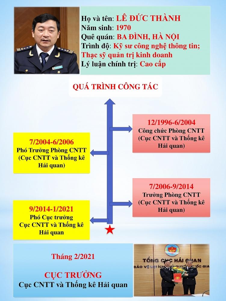 Infographics: Quá trình công tác của tân Cục trưởng Cục CNTT và Thống kê hải quan