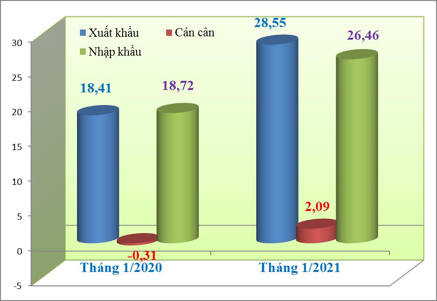 Tháng đầu tiên của năm 2021, kim ngạch xuất nhập khẩu tăng gần 18 tỷ USD