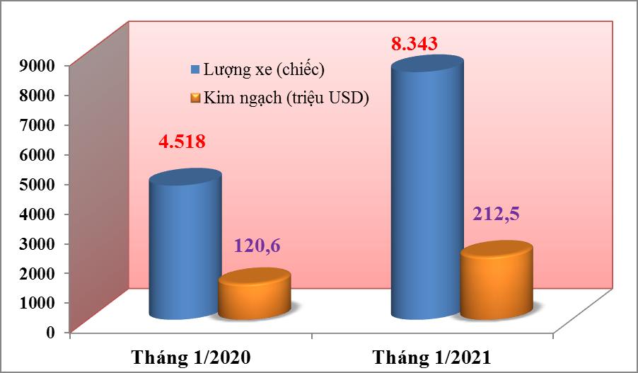 Tháng cận Tết Tân Sửu 2021 nhập khẩu ô tô tăng mạnh gần 85%