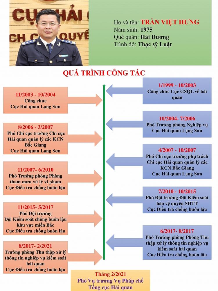 Infographics: Quá trình công tác của tân Phó Vụ trưởng Pháp chế, Tổng cục Hải quan