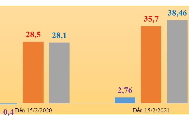 Xuất nhập khẩu đạt hơn 74 tỷ USD, xuất siêu gần 3 tỷ USD
