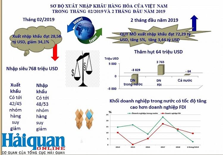 infographics hoat dong xuat nhap khau thang 2 va 2 thang dau nam