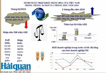 [Infographics] Hoạt động xuất nhập khẩu tháng 2 và 2 tháng đầu năm