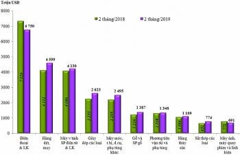 Xuất nhập khẩu nửa cuối tháng 2 có gì đáng chú ý?