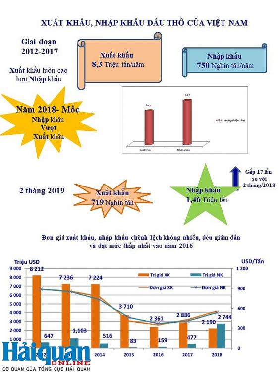 infographics diem noi bat cua hoat dong xuat nhap khau dau tho