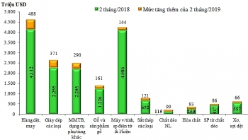 """8 nhóm hàng xuất khẩu """"tỷ USD"""" của Việt Nam"""