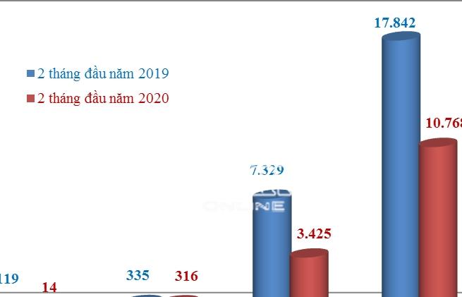 Hơn 10.000 ô tô nhập khẩu trong tháng 2, Thái Lan và Indonesia chiếm 94%