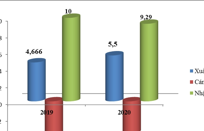 Bất ngờ trong đại dịch Covid-19, xuất khẩu sang Trung Quốc tăng hơn 800 triệu USD