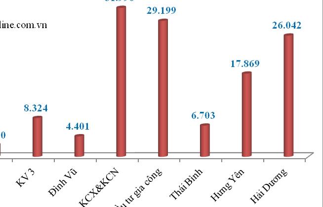 Hơn 130.000 tờ khai được thông quan tại Hải quan Hải Phòng
