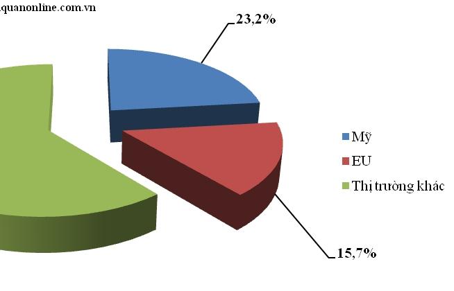 Thị trường EU và Mỹ quan trọng thế nào với xuất khẩu của Việt Nam?