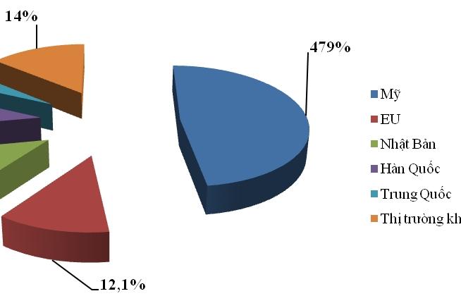 Chi tiết xuất khẩu dệt may và hàng hóa chủ lực sang Mỹ và EU