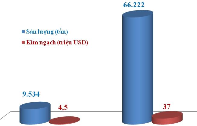 Xuất khẩu gạo sang Trung Quốc tăng vọt gần 600%