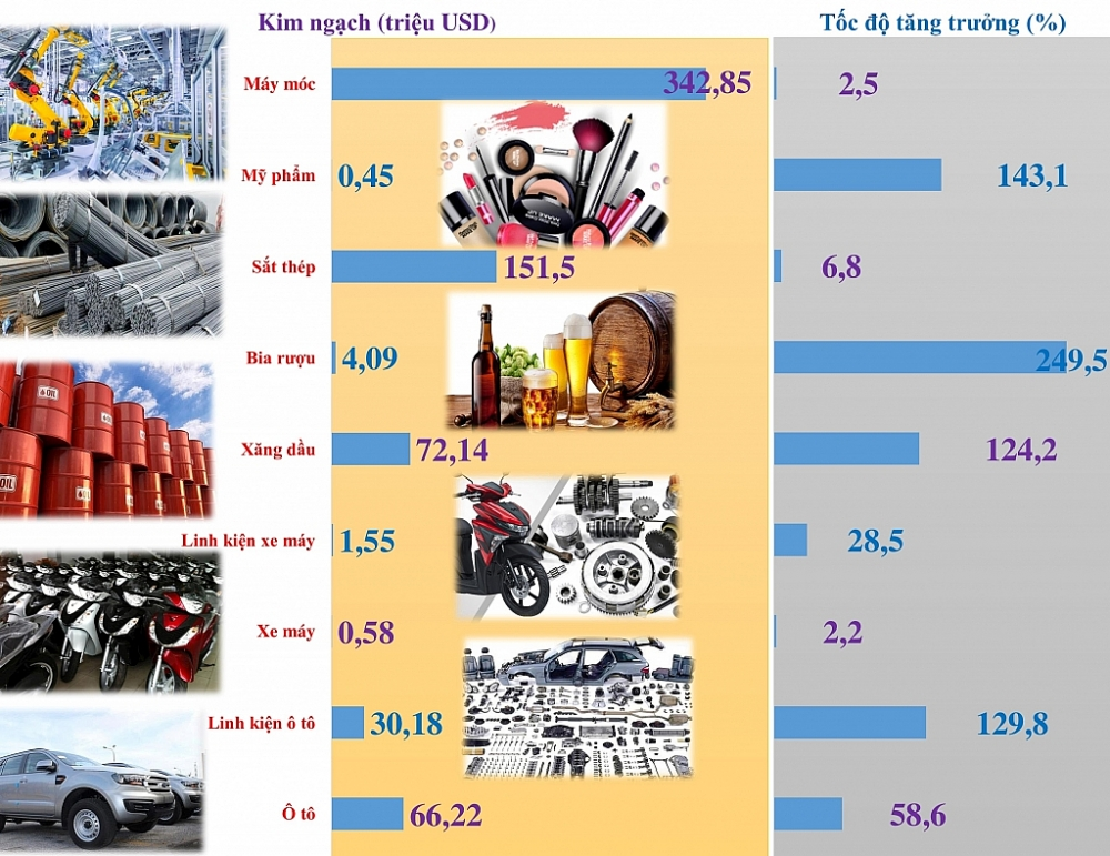 Infographics: 9 nhóm hàng nhập khẩu đóng góp lớn về thu ngân sách tại Hải quan Hải Phòng