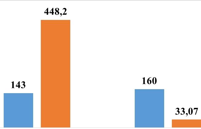 Thu nộp ngân sách hơn 33 tỷ đồng từ kiểm tra sau thông quan