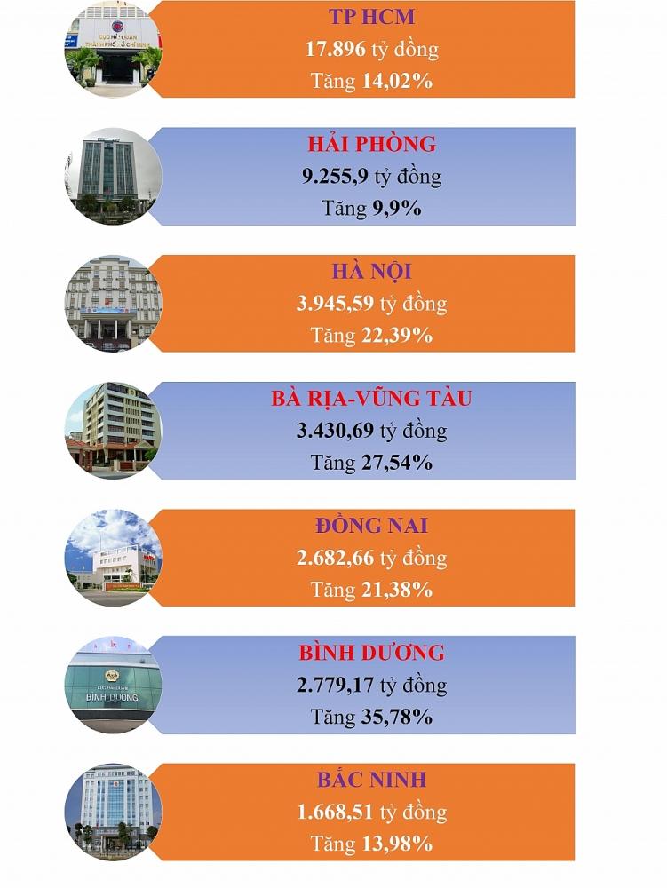 Infographics: Tăng trưởng thu ngân sách ấn tượng tại 7 cục hải quan trọng điểm