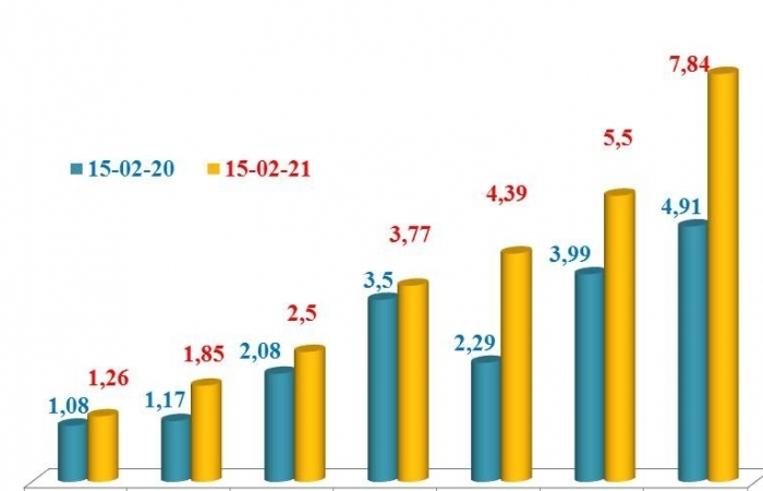 7 nhóm hàng xuất khẩu chủ lực mang về 27 tỷ USD