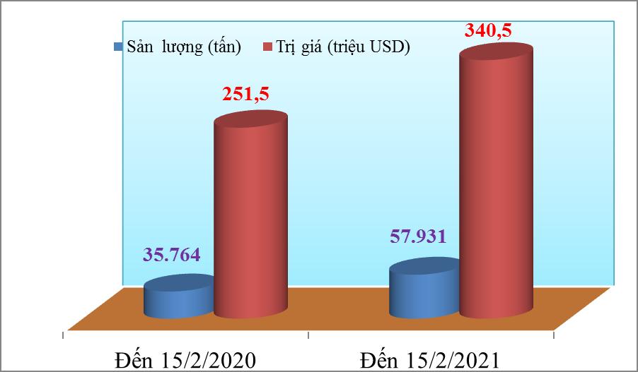 Giá hạt điều xuất khẩu giảm mạnh 1.200 USD/tấn