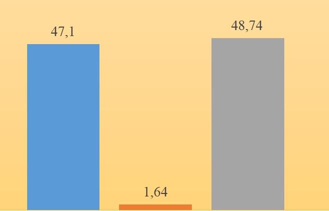 Xuất nhập khẩu đạt gần 96 tỷ USD, xuất siêu hơn 1,6 tỷ USD