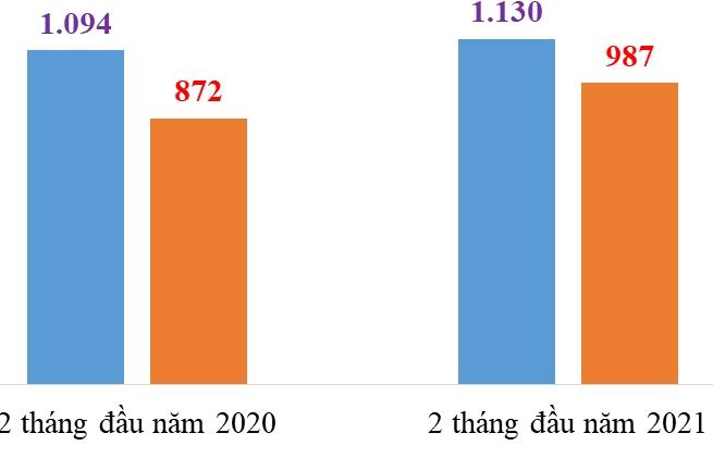 Hải Dương cán mốc 2 tỷ USD xuất nhập khẩu trong cao điểm chống dịch Covid-19