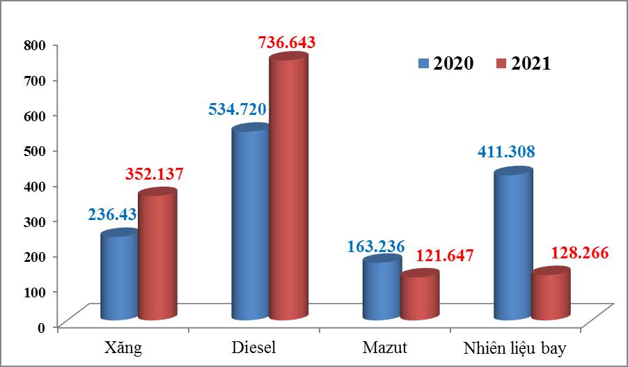 Giá xăng dầu nhập khẩu giảm gần 2 triệu đồng 1 tấn